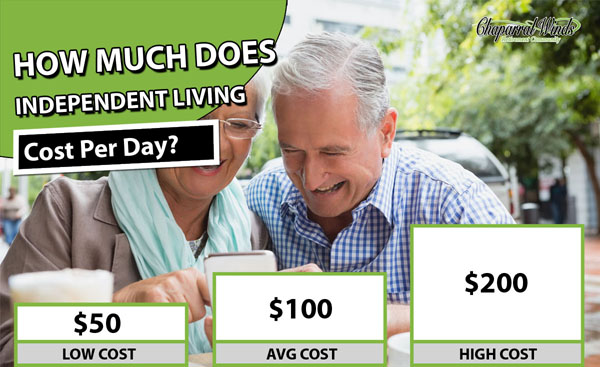 Independent Living Cost Per Day
